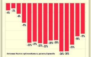 Накопительная пенсия россиян просто изымается в бюджет