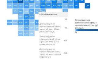 Саратовские педагоги и воспитатели одни из самых бедных в сфере образования