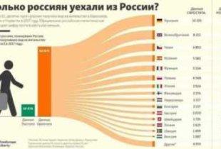 Сколько россиян покинуло страну в 2017 году?